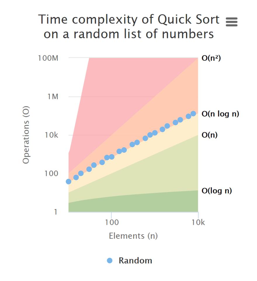 Unresponsive Chart