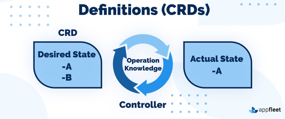 Cover image for Understanding and building Kubernetes Custom Resource Definitions (CRDs)