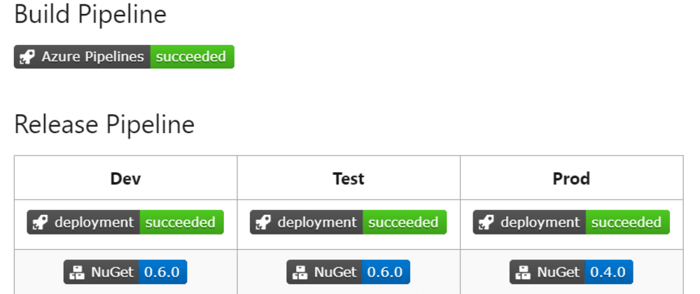 Cover image for Setting up a CI-CD Pipeline Using Azure DevOps