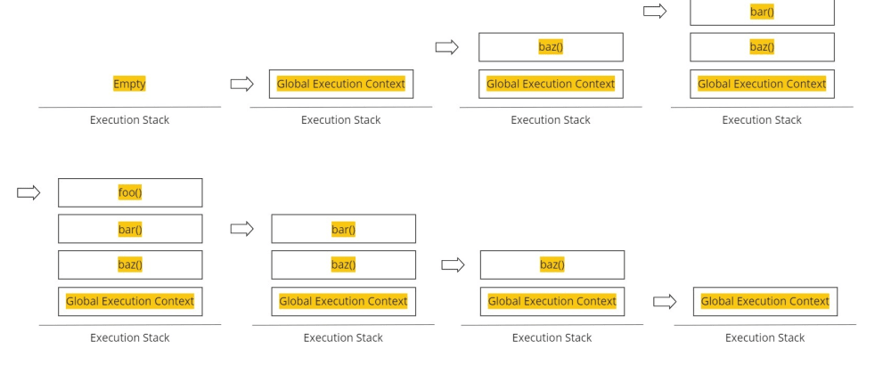 Cover image for What is the Execution Context, Execution Stack & Scope Chain in JS