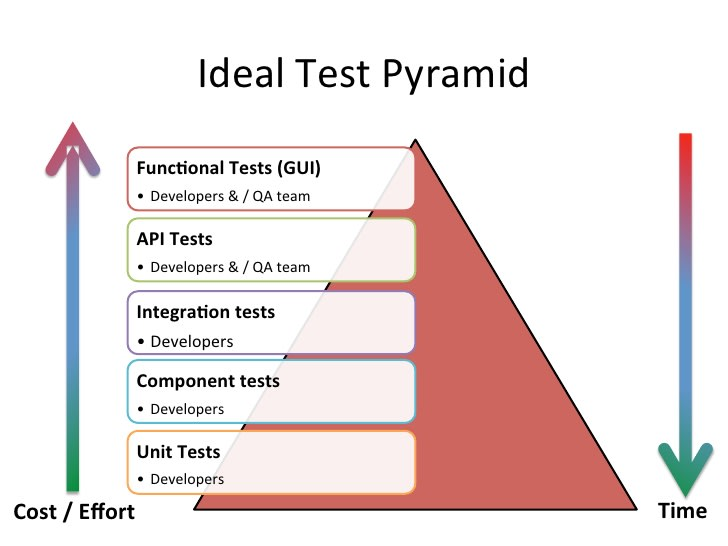 Idea test pyramid