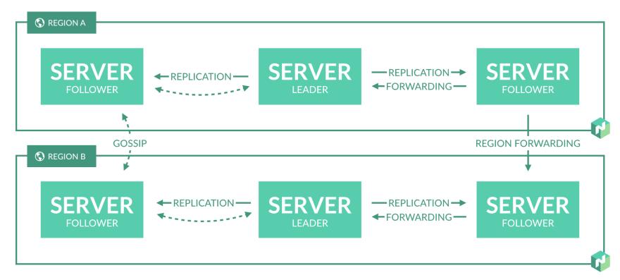 Hashicorp's Nomad Multiple Region Server Setup