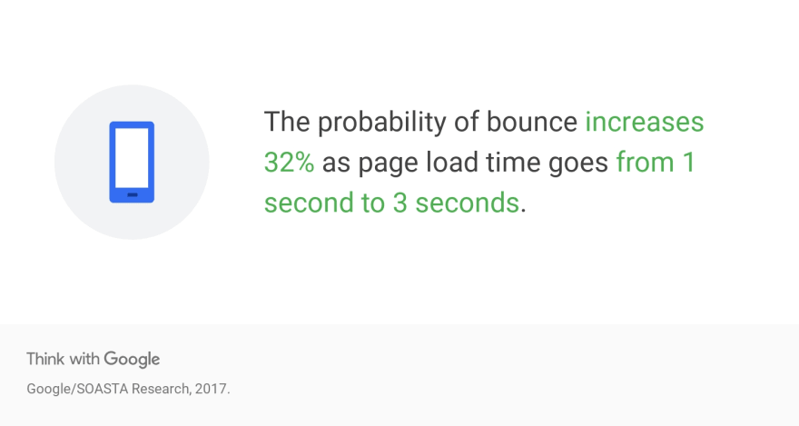 The probability of bounce increases 32% as page load goes from 1 second to 3 seconds