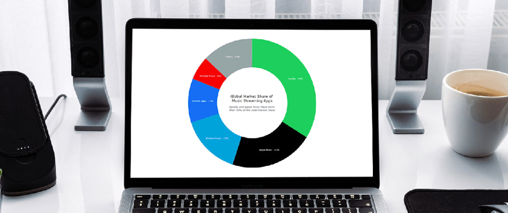 Cover image for 🍩 Creating an Interactive JS Donut Chart in 4 Steps 🚀