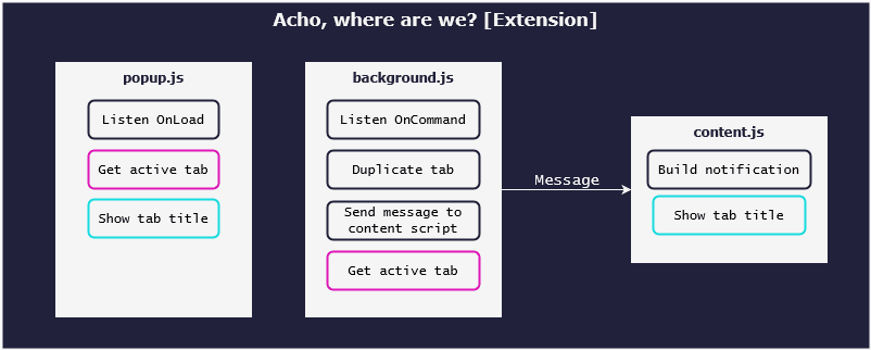 Three components (popup.js, background.js, and content.js) with their primary functions. The popup.js has the following functions: Listen OnLoad, Get active tab, and Show tab title. The background.js has the following functions: Listen OnCommand, Duplicate tab, Send a message to the content script, Get active tab. The content.js has the following functions: Build notification and Show tab title.