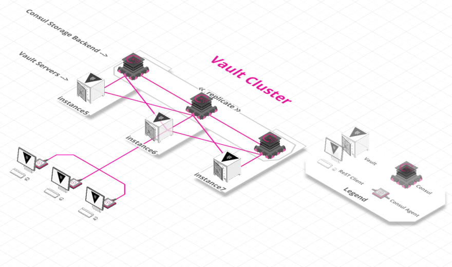 How do I set up a Local HashiCorp Vault Cluster in 4 command lines
