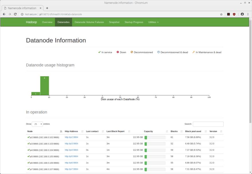 Hadoop web UI showing DataNode statistics.