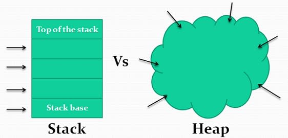 Stack vs Heap Visual