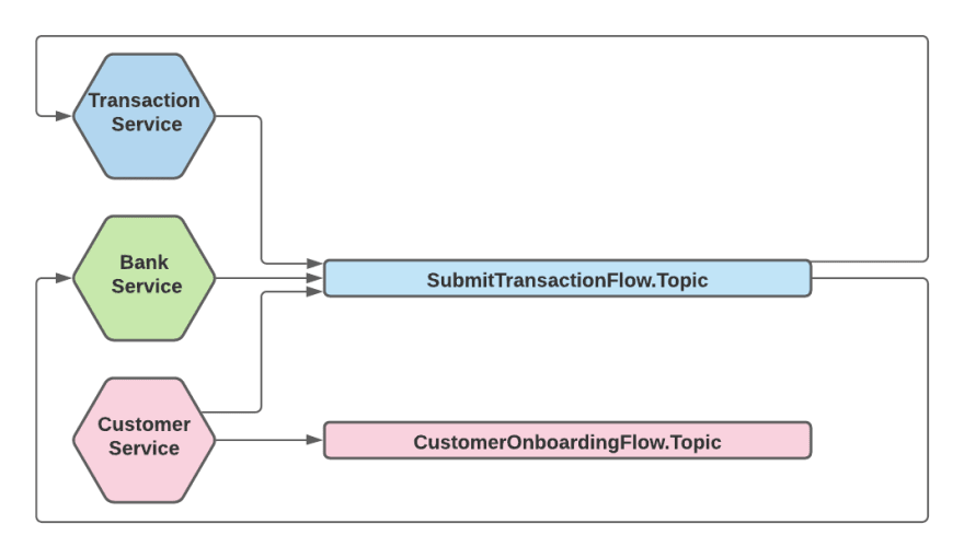Total Ordering - Topic As Flow