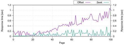 graph showing response time with offset pagination climbing as page number increases, compared to keyset pagination response time holding steady