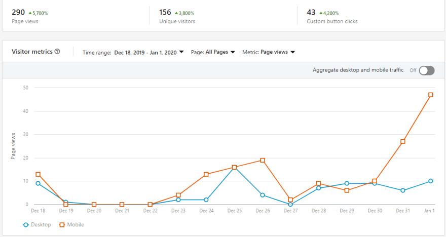 LinkedIn Page Stats