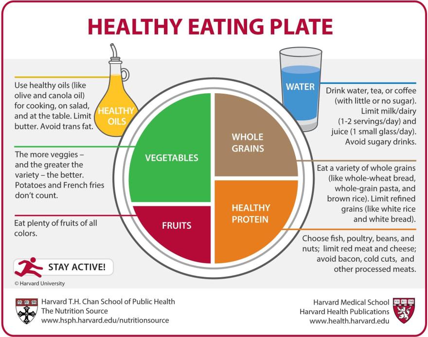 [Harvard Plate](https://www.health.harvard.edu/media/content/files/health-report-pdfs/healthy-eating-plate.pdf)