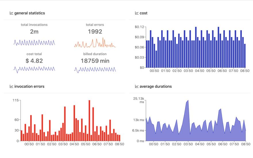Lambda Cost and Usage Dashbird serverless monitoring