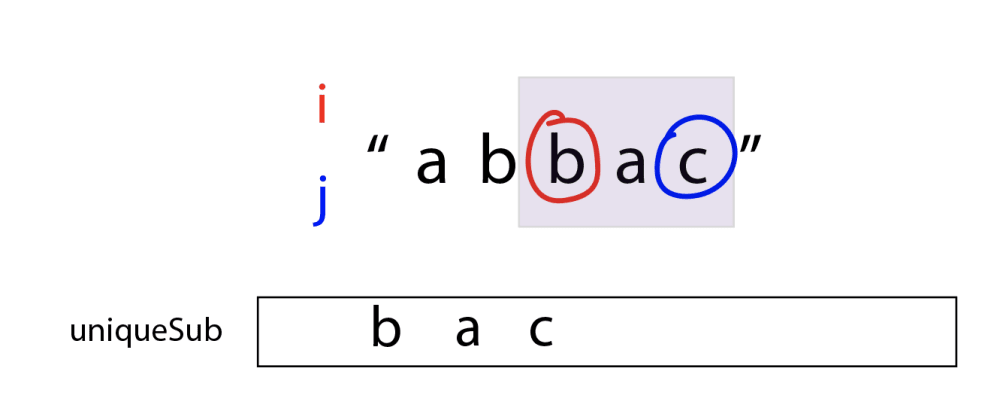 Cover image for The Longest Substring With No Repeating Characters