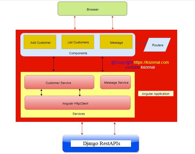 Angular Frontend Architecture – Django Angular MySQL CRUD Example