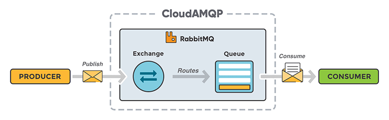 Imagem do CloudAQMP