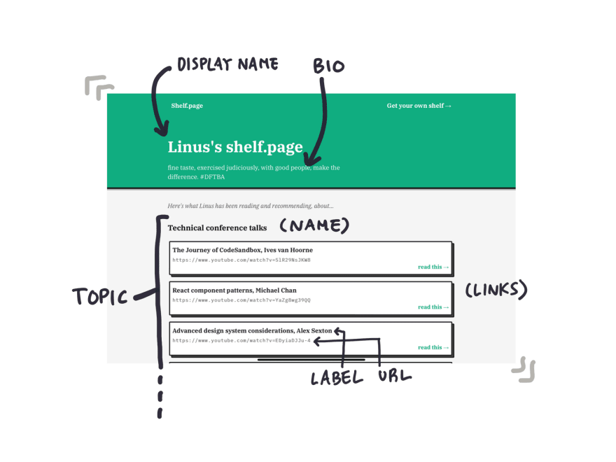 The parts of the shelf.page application