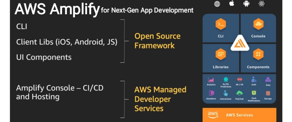 Cover image for How will AWS Amplify (AWS Cloud) be going to make the Front-End Developer's life easy?