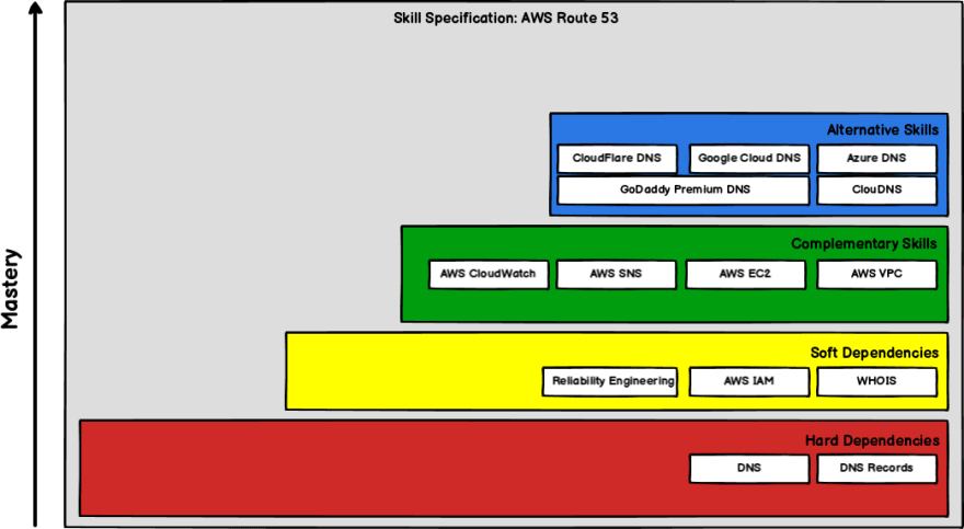 AWS Route 53 Skills Specification