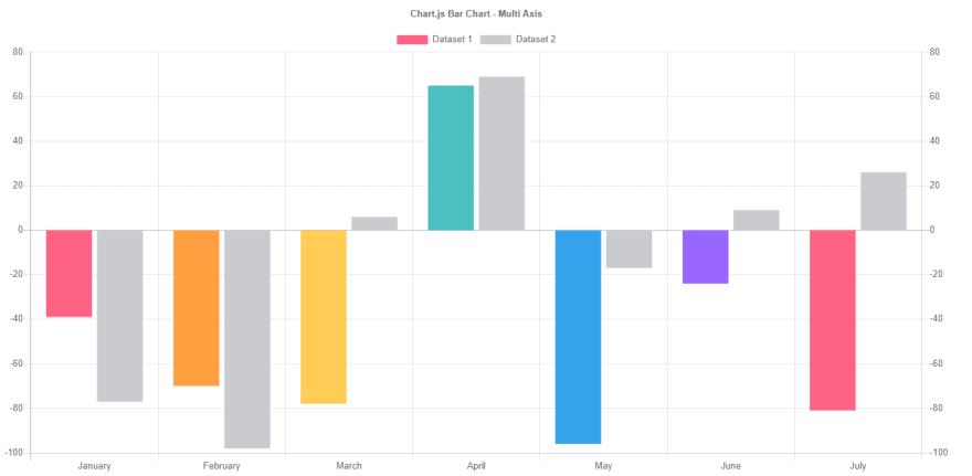 Javascript Library - ChartJS Bar chart sample.