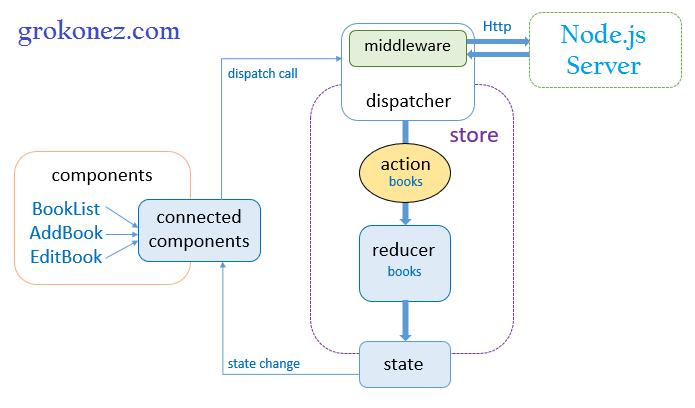 react-redux-http-client-nodejs-restapi-express-mongoose-mongodb---react-redux-client