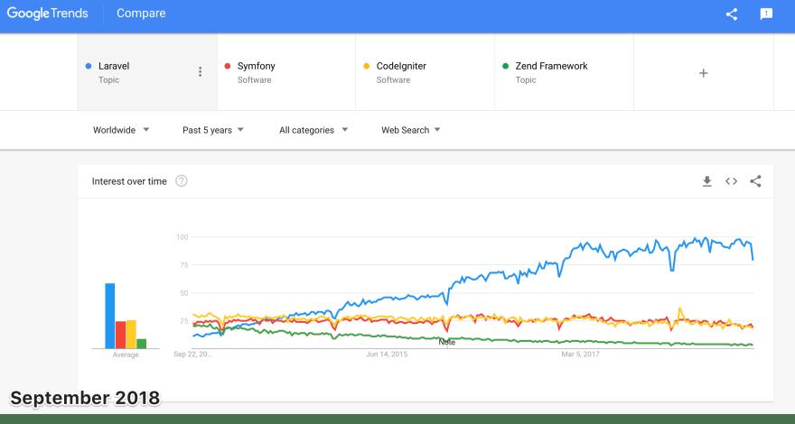 Laravel Google Trends
