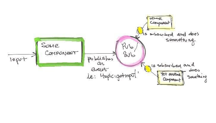 pub sub mechanisms