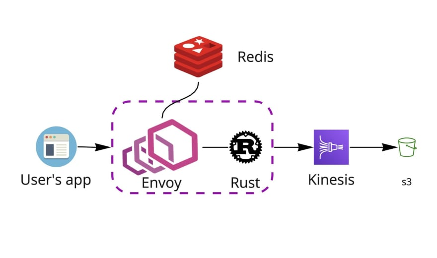 Diagram of new rust service