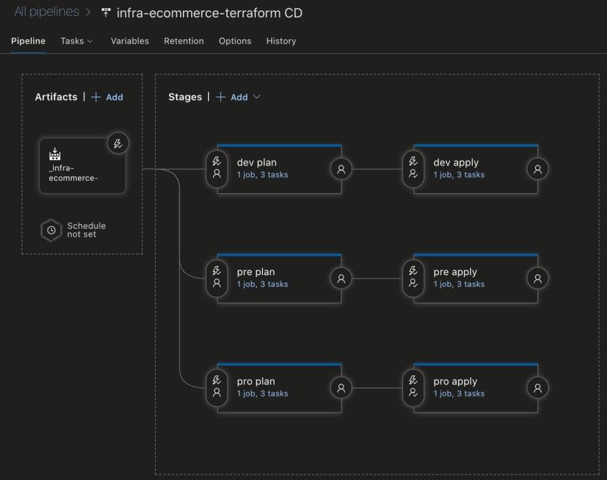 Azure DevOps Release Stages