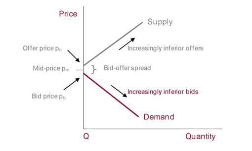 bg chart