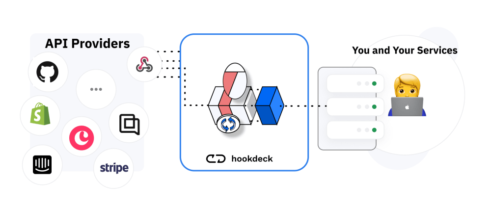Cover image for Creating a webhook connection on hookdeck