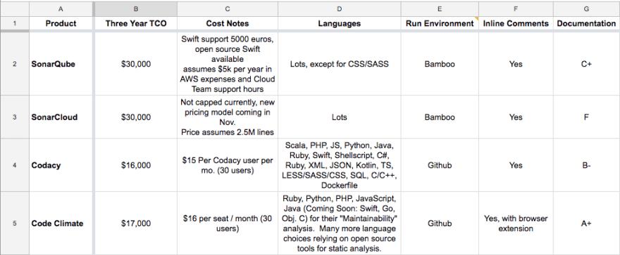 Screenshot of the decision matrix for choosing a static code analysis tool