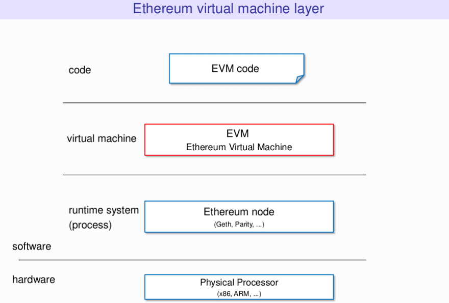 Diagram of EVM