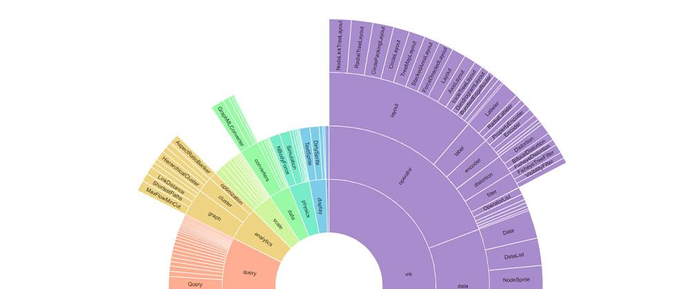 Cover image for React + D3 Sunburst Chart ☀️