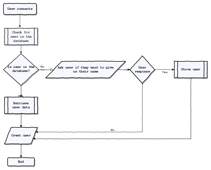 Bot's greeting process flowchart
