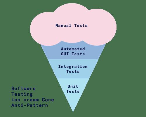Software testing Ice cream Anti-pattern
