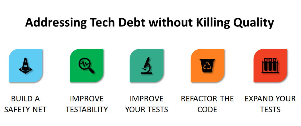 Cover image for Addressing Tech Debt without Killing Quality