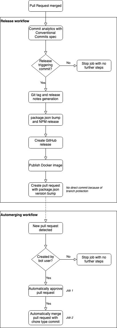 npm docker release workflow