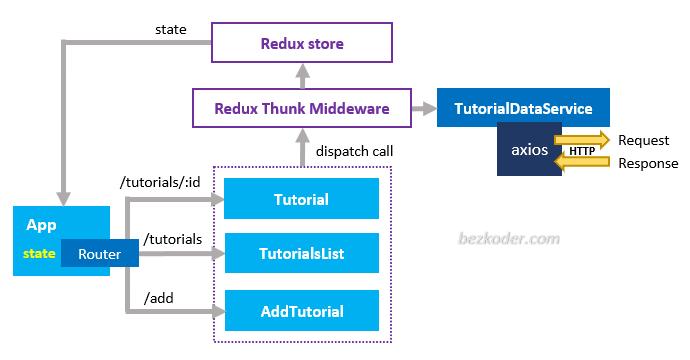 react-redux-example-api-calls-axios-components