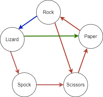 'Rock, Paper, Scissors, Lizard, Spock' incomplete arrow diagram with Rock → Lizard, Lizard → Spock, Spock → Scissors and Lizard → Paper arrows, with the latter one highlighted (besides traditional Rock, Paper, Scissors arrows)