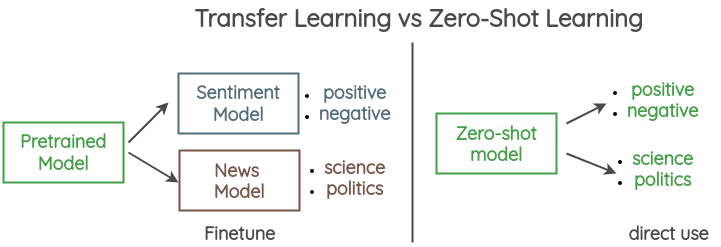 Zero Shot Learning vs Transfer Learning