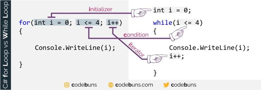 Example of for Loop vs while Loop