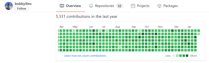 GitHub Activity After