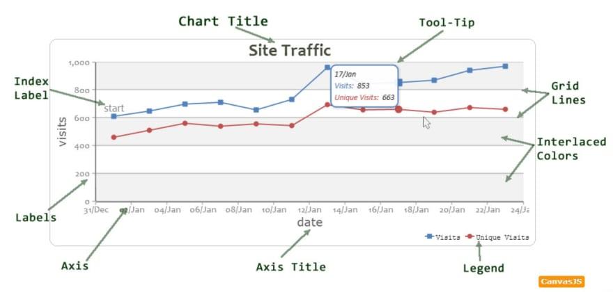 chart_terminology