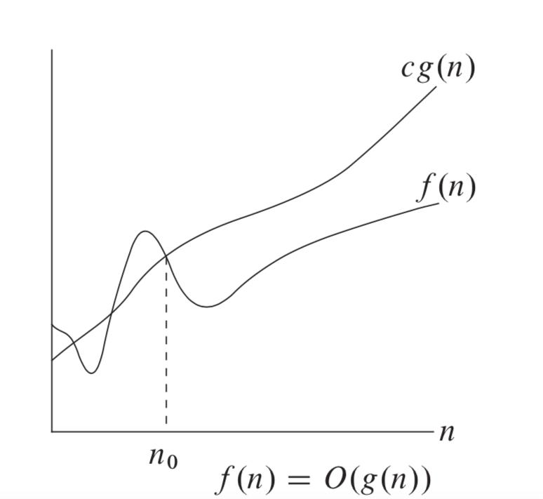Big-O-notation-graph