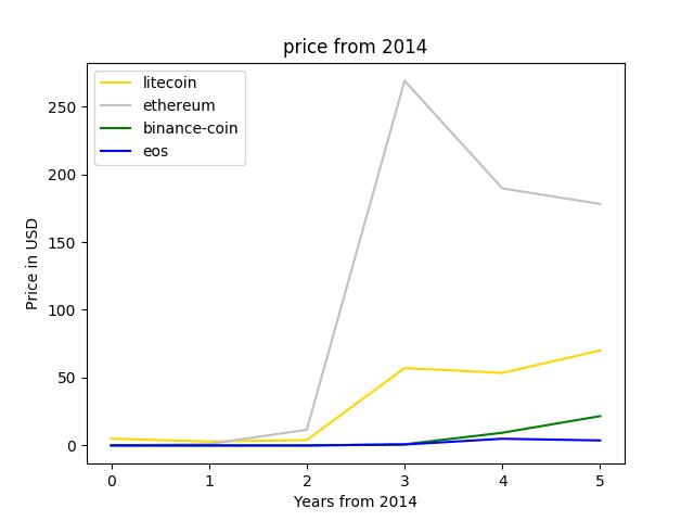 price trend with python