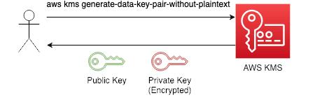 Generate Data Keys
