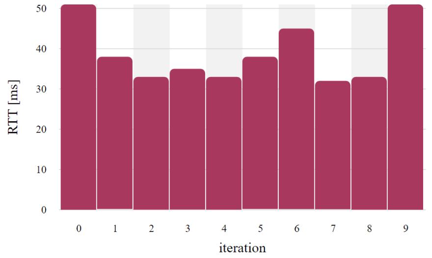 Timings using websocket