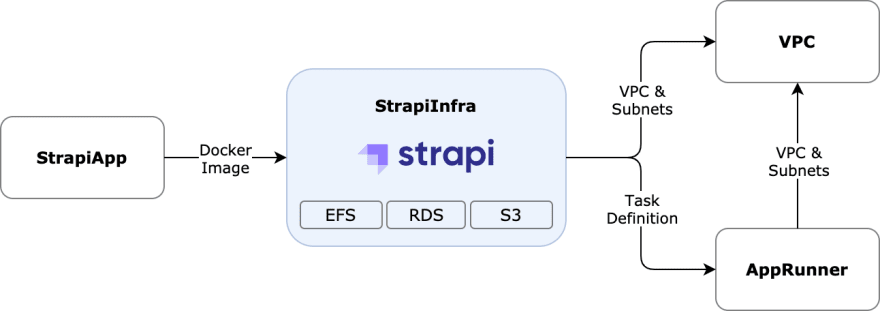 Strapi template – Microtica components<br>