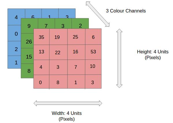 3 Matrizes de entrada de dados equivalente aos 3 canais rgb